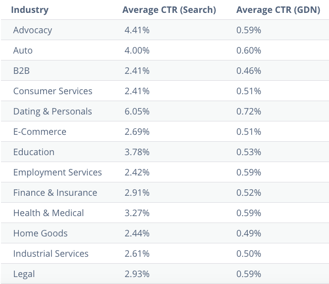Average Click Through Rates By Industry