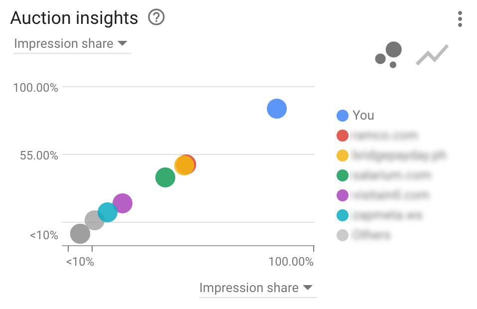 Google Auction Insights
